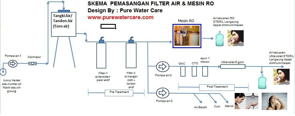 Skema dan posisi pemasangan filter air Paket PWC-RORT