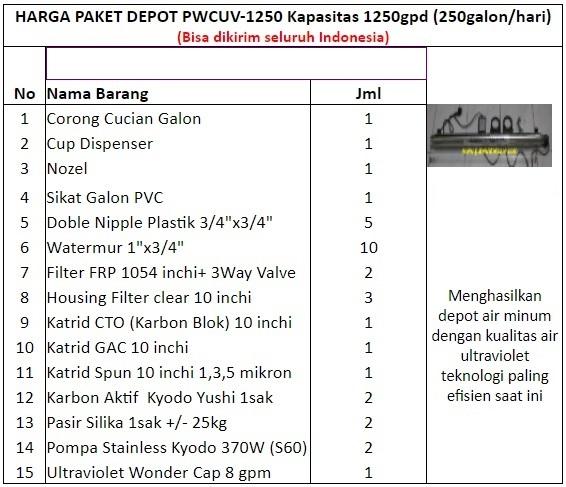 Paket Depot PWCUV-1250 Rp.6.047.000,- Bisa kirim seluruh Indonesia WA: 0852-1730-4428