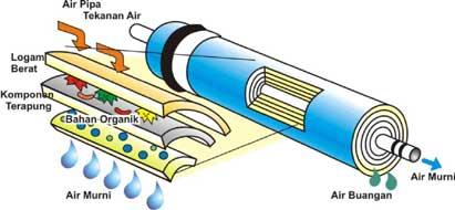 Penyaringan berlapis di dalam membran RO